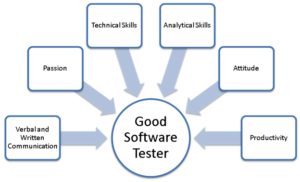 5 Best Software Testing Training Institute in Chandigarh
