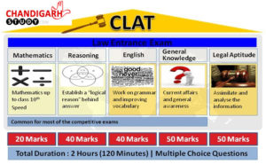 Best CLAT Coaching Institutes in Chandigarh